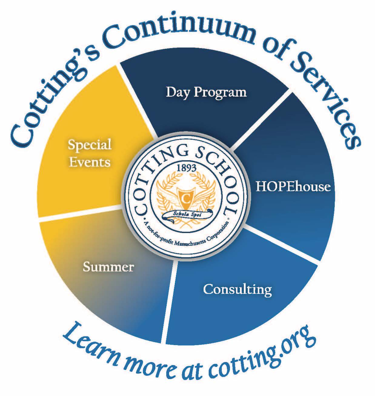 Cotting Continuum of Services Graphic 1